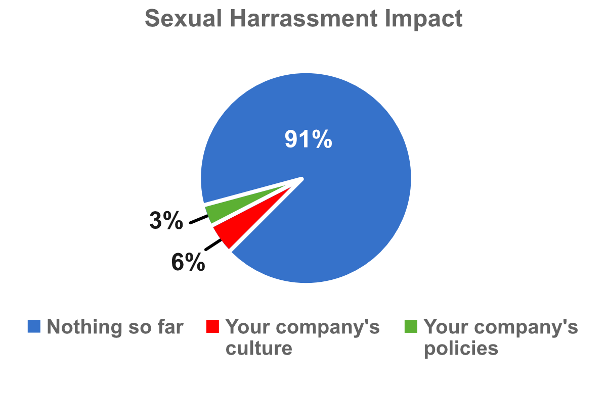 Sexual Harrassment Impact chart